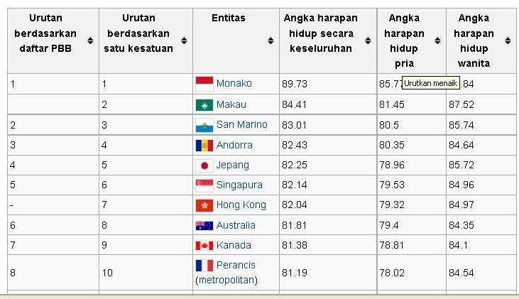 Daftar angka harapan hidup